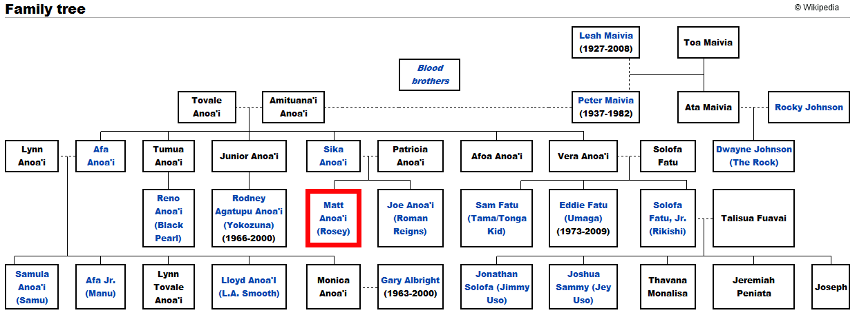 anoai-family-tree