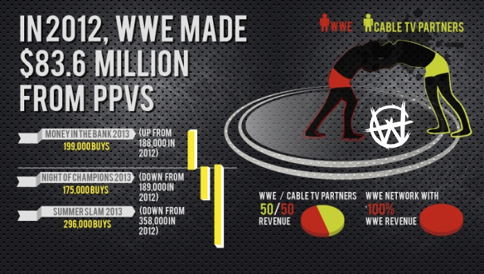 wwe-network-pushing-out-cable-partners-1