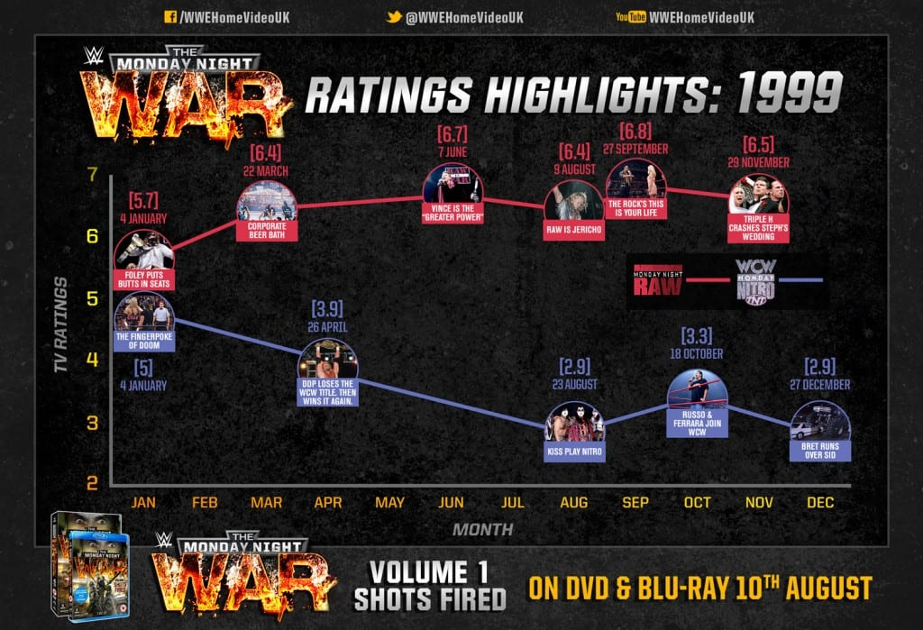 monday-night-war-1999-ratings-infographic-(2)