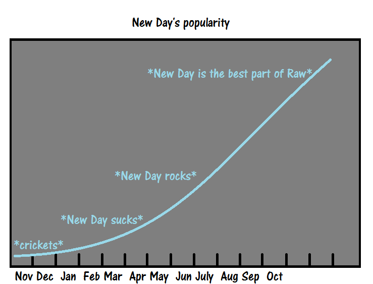 new-day-chart