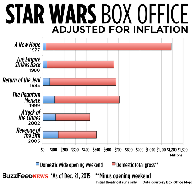 star-wars-box-office-inflation