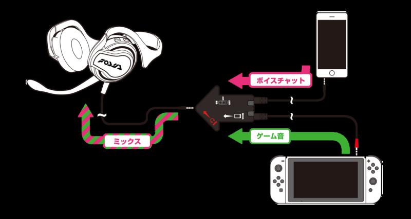Nintendo Switch Phone Setup 2