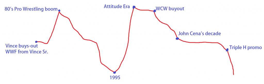 WWF(E) Ratings